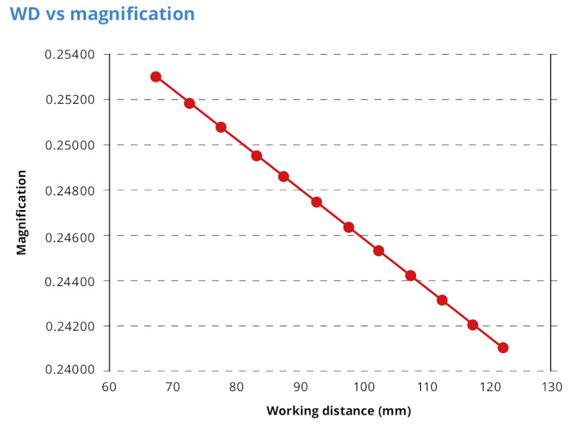 Working distance VS Magnification