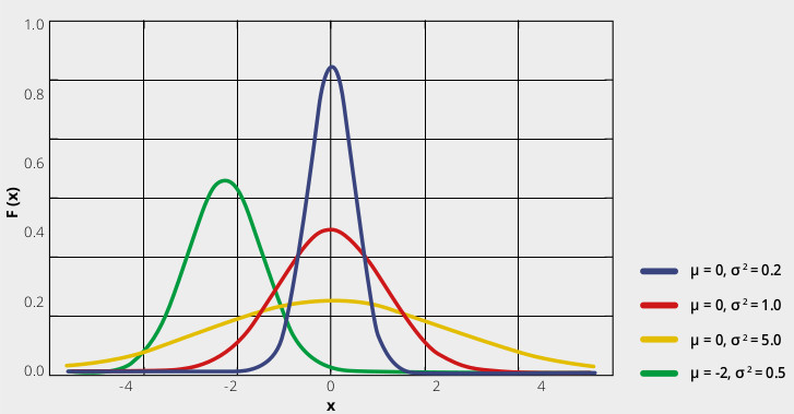 Fig. 2 Gaussian distribution of repeated measures. Blue, red and orange distributions represent the same result ( μ = 0 ) with different repeatability (best for blue). The green bell curve represents a wrong (but repeatable) result, e.g. biased by a fixed offset.